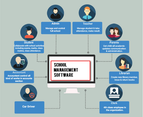 School management software Qatar